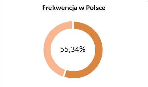 Frekwencja w Polsce