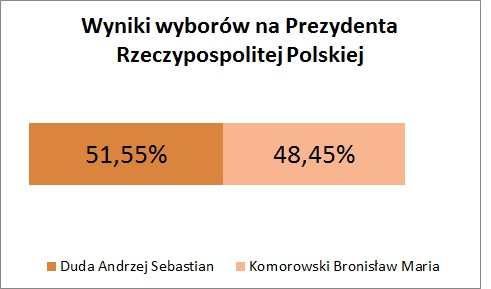 Wyniki Polska