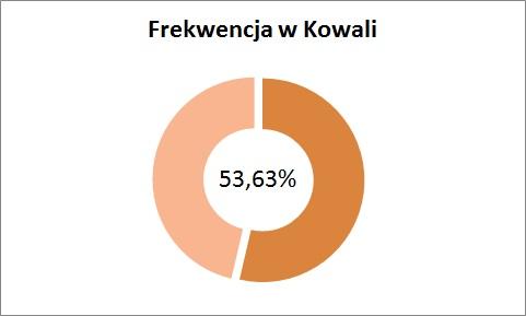 frekow